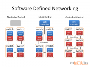 software-defined-networking